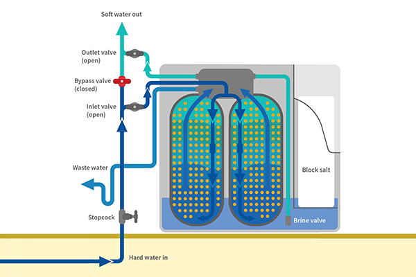 Twin Cylinder Water Softener Diagram